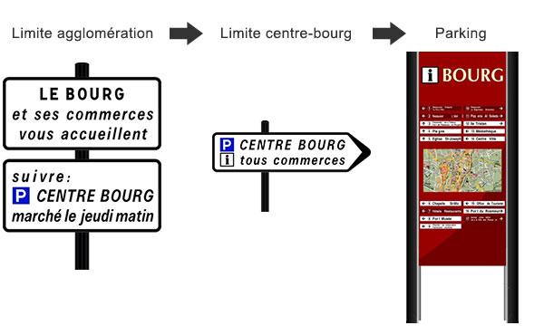 Comment financer un projet de signalétique avec le fond d'intervention pour les services, l'artisanat et le commerce (FISAC)?